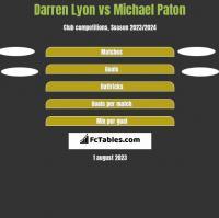 Darren Lyon vs Michael Paton h2h player stats
