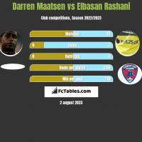 Darren Maatsen vs Elbasan Rashani h2h player stats
