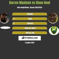Darren Maatsen vs Elson Hooi h2h player stats