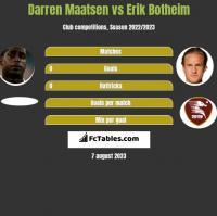 Darren Maatsen vs Erik Botheim h2h player stats