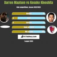 Darren Maatsen vs Kosuke Kinoshita h2h player stats
