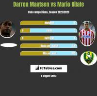 Darren Maatsen vs Mario Bilate h2h player stats