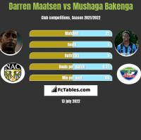 Darren Maatsen vs Mushaga Bakenga h2h player stats