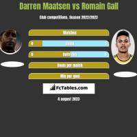 Darren Maatsen vs Romain Gall h2h player stats