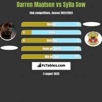 Darren Maatsen vs Sylla Sow h2h player stats
