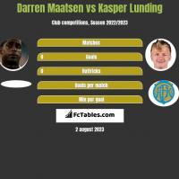 Darren Maatsen vs Kasper Lunding h2h player stats