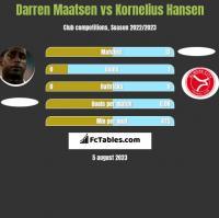 Darren Maatsen vs Kornelius Hansen h2h player stats