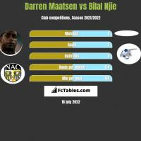 Darren Maatsen vs Bilal Njie h2h player stats