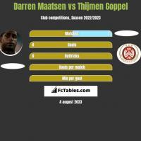 Darren Maatsen vs Thijmen Goppel h2h player stats