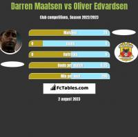 Darren Maatsen vs Oliver Edvardsen h2h player stats