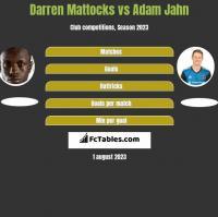 Darren Mattocks vs Adam Jahn h2h player stats