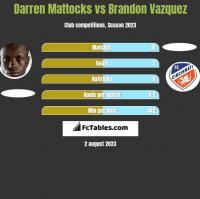 Darren Mattocks vs Brandon Vazquez h2h player stats