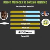 Darren Mattocks vs Gonzalo Martinez h2h player stats