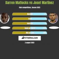Darren Mattocks vs Josef Martinez h2h player stats