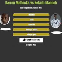 Darren Mattocks vs Kekuta Manneh h2h player stats