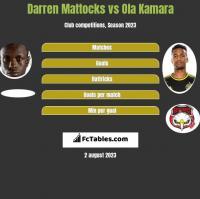 Darren Mattocks vs Ola Kamara h2h player stats