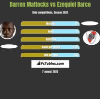 Darren Mattocks vs Ezequiel Barco h2h player stats