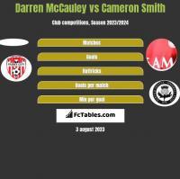 Darren McCauley vs Cameron Smith h2h player stats