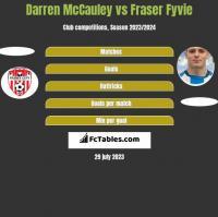Darren McCauley vs Fraser Fyvie h2h player stats