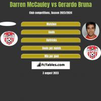 Darren McCauley vs Gerardo Bruna h2h player stats