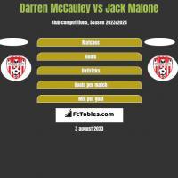 Darren McCauley vs Jack Malone h2h player stats