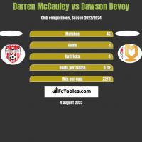 Darren McCauley vs Dawson Devoy h2h player stats