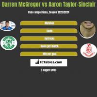 Darren McGregor vs Aaron Taylor-Sinclair h2h player stats