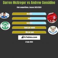 Darren McGregor vs Andrew Considine h2h player stats