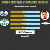 Darren McGregor vs Benjamin Garuccio h2h player stats