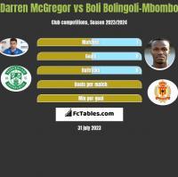 Darren McGregor vs Boli Bolingoli-Mbombo h2h player stats