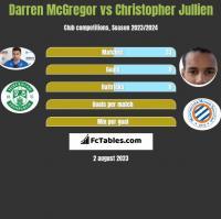 Darren McGregor vs Christopher Jullien h2h player stats