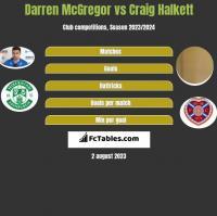 Darren McGregor vs Craig Halkett h2h player stats