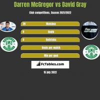 Darren McGregor vs David Gray h2h player stats