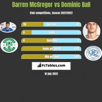 Darren McGregor vs Dominic Ball h2h player stats