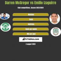 Darren McGregor vs Emilio Izaguirre h2h player stats