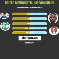 Darren McGregor vs Hakeem Odofin h2h player stats