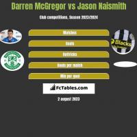 Darren McGregor vs Jason Naismith h2h player stats