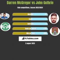 Darren McGregor vs John Guthrie h2h player stats