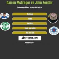 Darren McGregor vs John Souttar h2h player stats