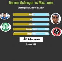 Darren McGregor vs Max Lowe h2h player stats