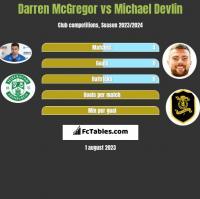 Darren McGregor vs Michael Devlin h2h player stats