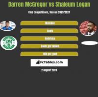 Darren McGregor vs Shaleum Logan h2h player stats