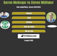 Darren McGregor vs Steven Whittaker h2h player stats