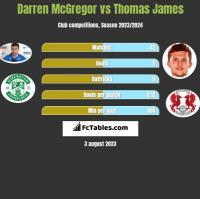 Darren McGregor vs Thomas James h2h player stats