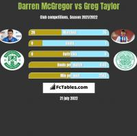 Darren McGregor vs Greg Taylor h2h player stats
