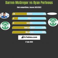 Darren McGregor vs Ryan Porteous h2h player stats