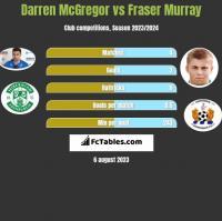 Darren McGregor vs Fraser Murray h2h player stats