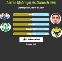 Darren McGregor vs Ciaron Brown h2h player stats