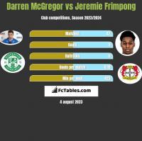 Darren McGregor vs Jeremie Frimpong h2h player stats