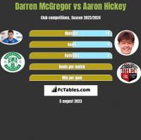 Darren McGregor vs Aaron Hickey h2h player stats